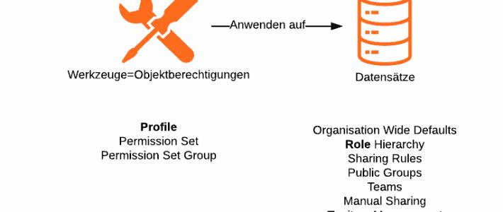 Salesforce Berechtigungen: Profile und Rollen