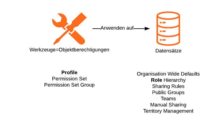 Salesforce Berechtigungen: Profile und Rollen.