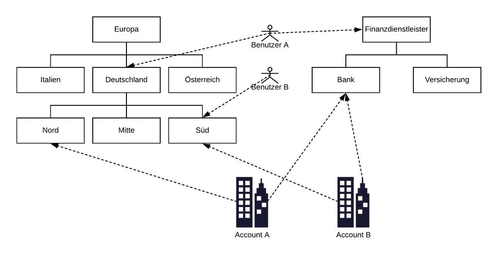 Enterprise Territory Management