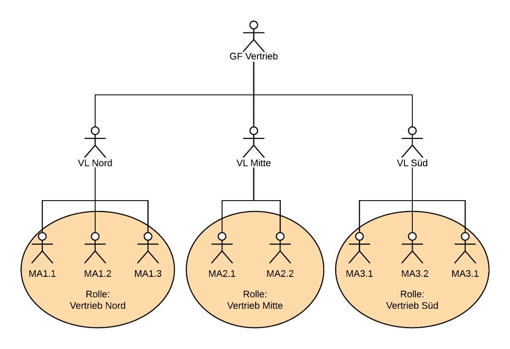 Salesforce Berechtigungen: Rollenhierarchie