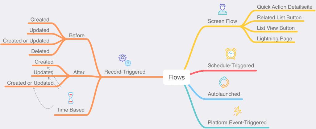 Alle Möglichkeiten, einen Salesforce Flow zu starten.